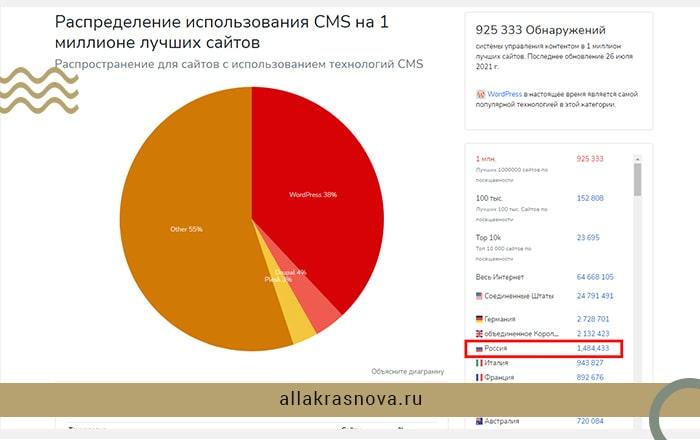 Доля CMS WordPress для создания сайтов по сравнению с другими инструментами